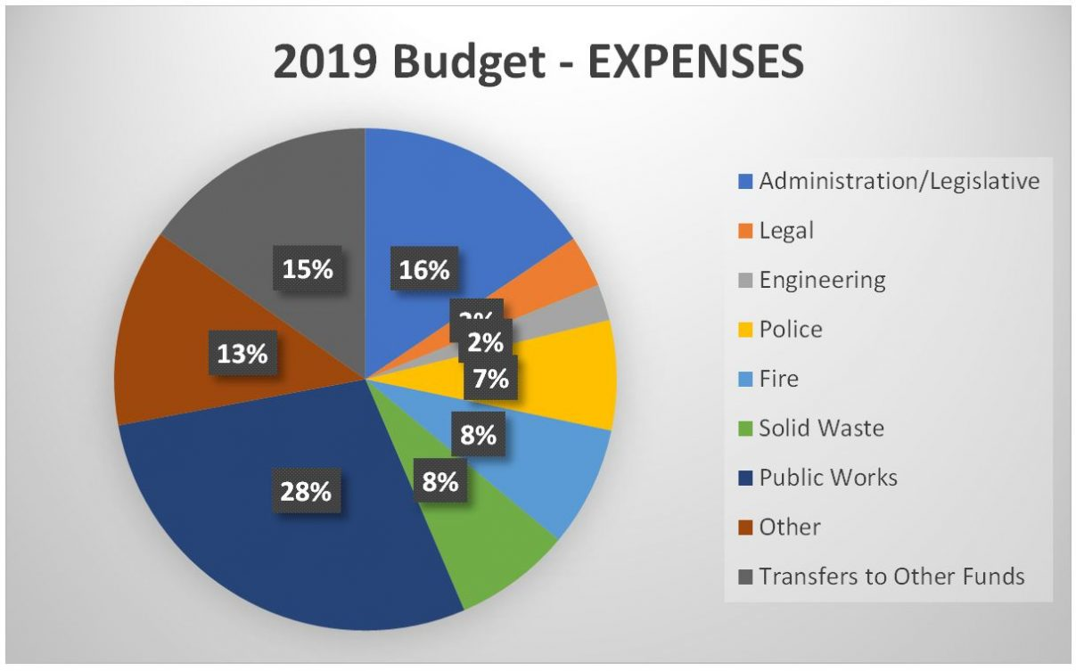 2019 Budget - Expenses Pie Chart